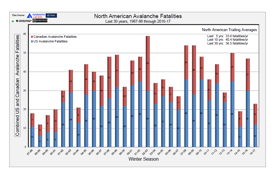 North American Annual Avalanche Fatalities.png