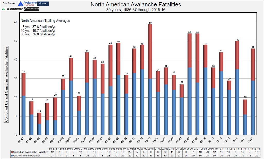 North American Annual Avalanche Fatalities.jpg