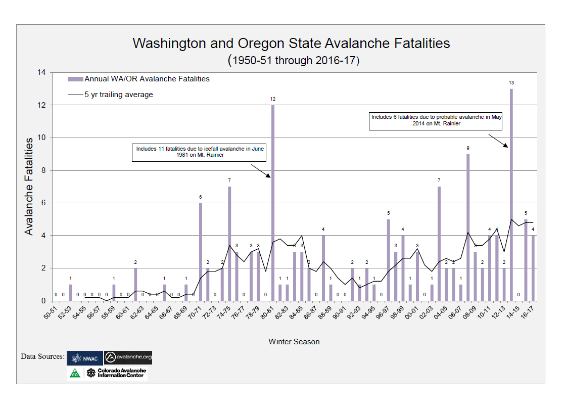 PNW_Avalanche_Fatalities_1950-2017 and 5 yr trailing ave.png
