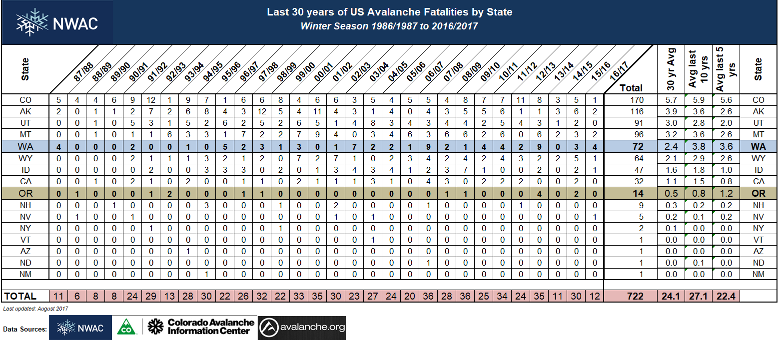 Aval_fat_by_state thru 2016-2017.png