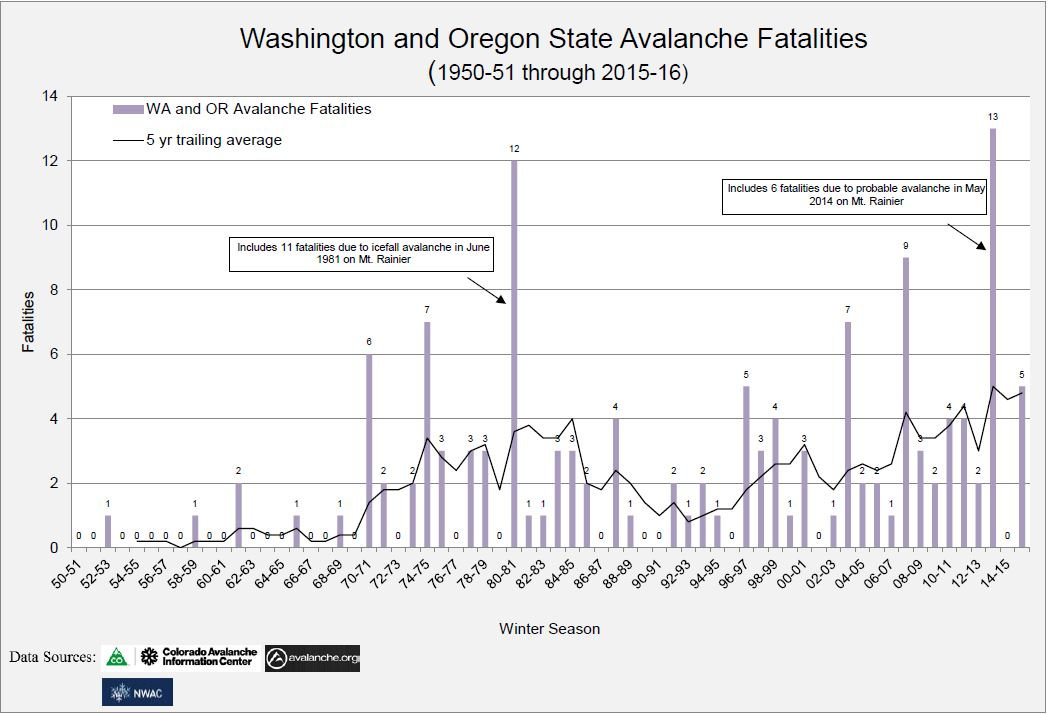 PNW_Avalanche_Fatalities_1950-2016 and 5 yr trailing avg.jpg
