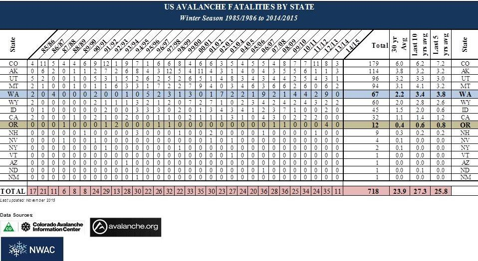 US Avalanche Fatalities by State 1985_86-2014_15.jpg